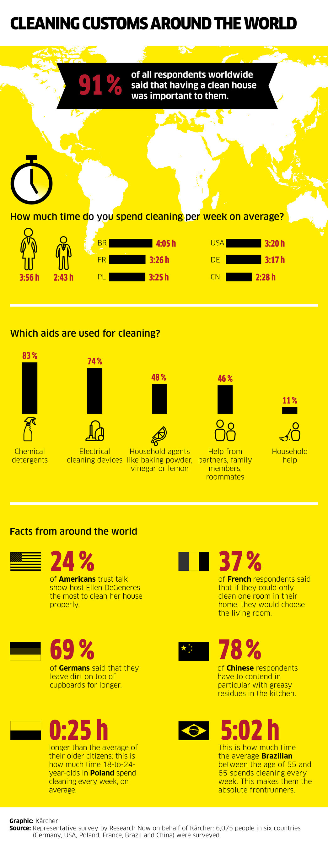 In a representative online survey, people from the following countries were surveyed: Brazil, China, Germany, France, USA and Poland. Around the world, chemical cleaners and electrical cleaning appliances are the most commonly used cleaning aids.