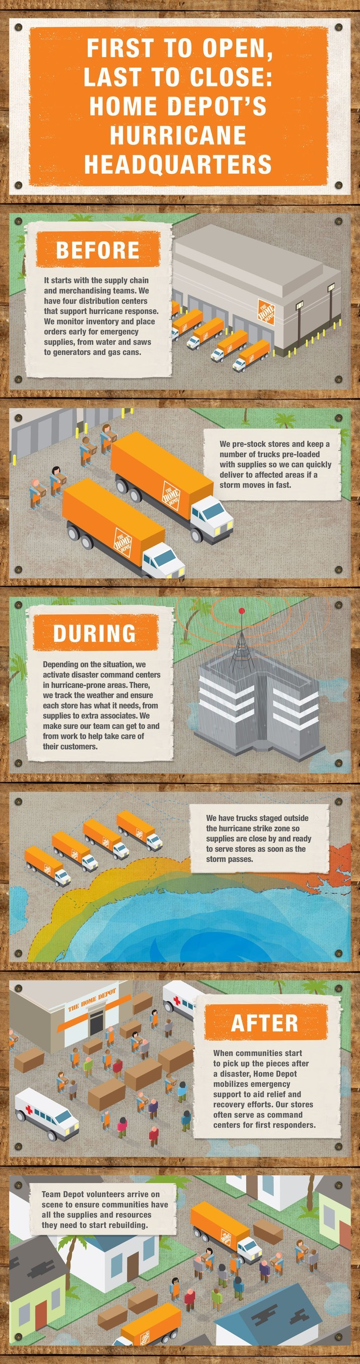 From Hurricane Preparedness Workshops to managing availability of emergency supplies, Home Depot works around the clock before, during and after a storm to keep our customers and associates safe. Infograph created by The Home Depot Story Lab