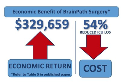 New Study Reveals Nearly $12,000 per Patient Economic Benefit for ...