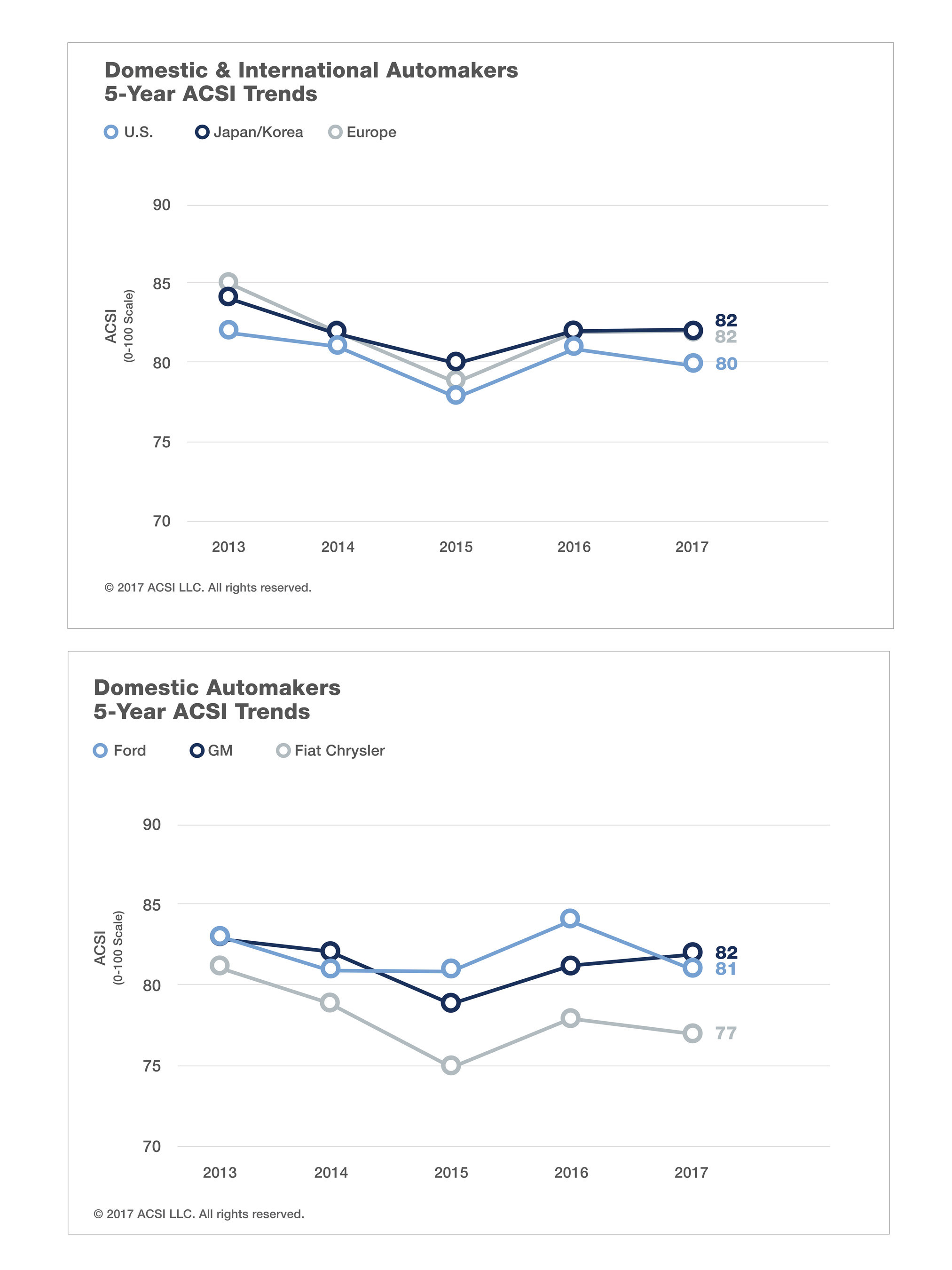 American Customer Satisfaction Index (ACSI) Auto Trends: Domestic vs Foreign Car Customer Satisfaction