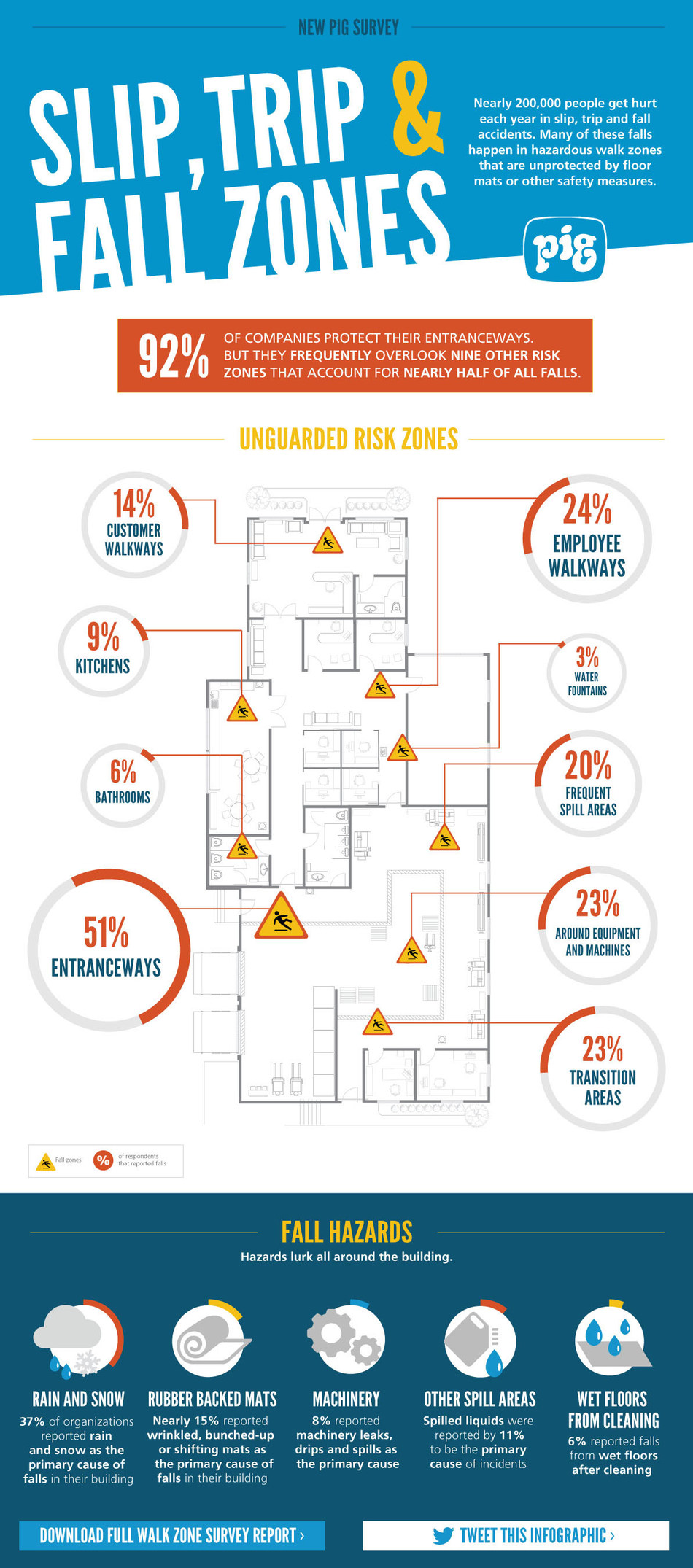 Slip, trip and fall zones info graphic. Nearly 200,000 people get hurt each year in slip, trip and fall accidents. Many of these falls happen in hazardous walk zones that are unprotected by floor mats or other safety measures.