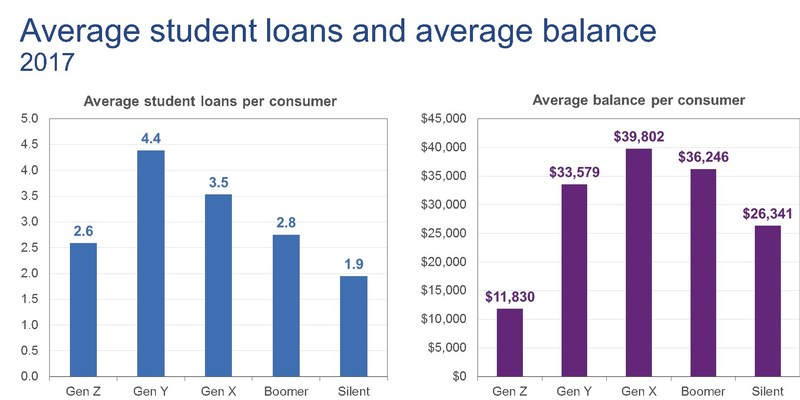 Student loan averages