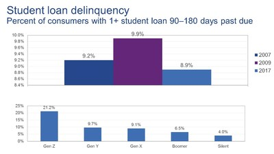 Student loan delinquency trends
