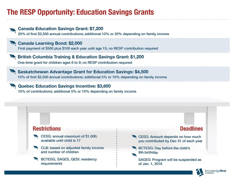 The RESP Opportunity: Education Savings Grants (CNW Group/Knowledge First Financial Inc.)