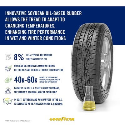 Stock is down at $29.92 (GT) Goodyear Using Soybean Oil-Based Rubber…