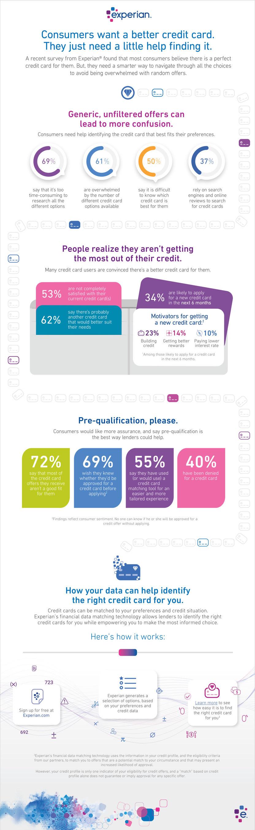 Experian Consumer Credit Card Survey 2017