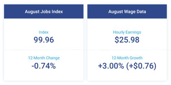 The Paychex | IHS Markit Small Business Employment Watch shows a slowdown in small business job growth for the sixth consecutive month in August, while hourly earnings continue to gain momentum.