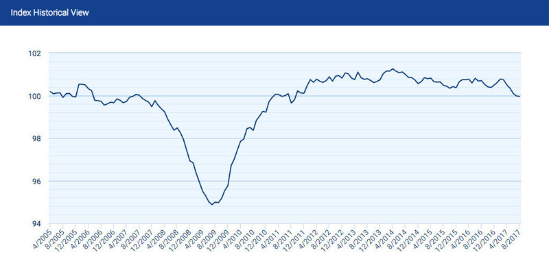 The Small Business Jobs Index stands at 99.96, but the monthly decline in August was minimal at only 0.02 percent.