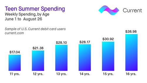 American teens, aged 13 to 16-years-old, spent an average of $31 a week over the Summer.