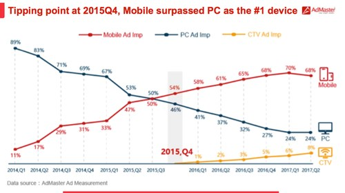 The fourth quarter of 2015 saw the turning point of China's digital market, for the first time, the video impression generated by mobile devices surpassed that of personal computers.