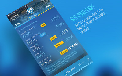 City Vs City uses basic data visualizations to make the complex financial comparisons easy to understand at a glance.