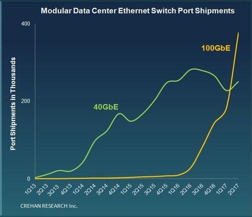 Crehan Research: Data Center Ethernet Switch Market Trends -- 2Q17