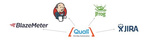 Quali expands DevOps integrations with leading DevOps organizations at Jenkins World and announces free 14-day CloudShell trial.