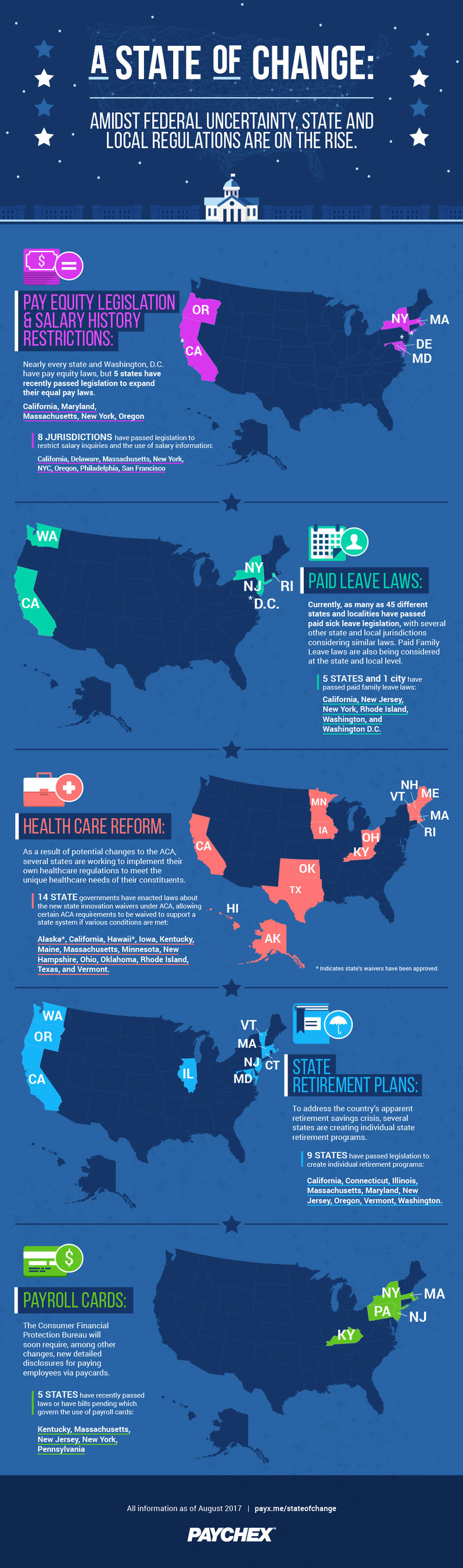 With the federal regulatory picture uncertain, many state and local governments are moving ahead with their own legislation to advance initiatives like paid leave and healthcare  in their communities.