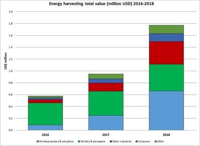 IDTechEx Report Thermoelectric Energy Harvesting 2018-2028 www.idtechex.com/thermo (PRNewsfoto/IDTechEx)