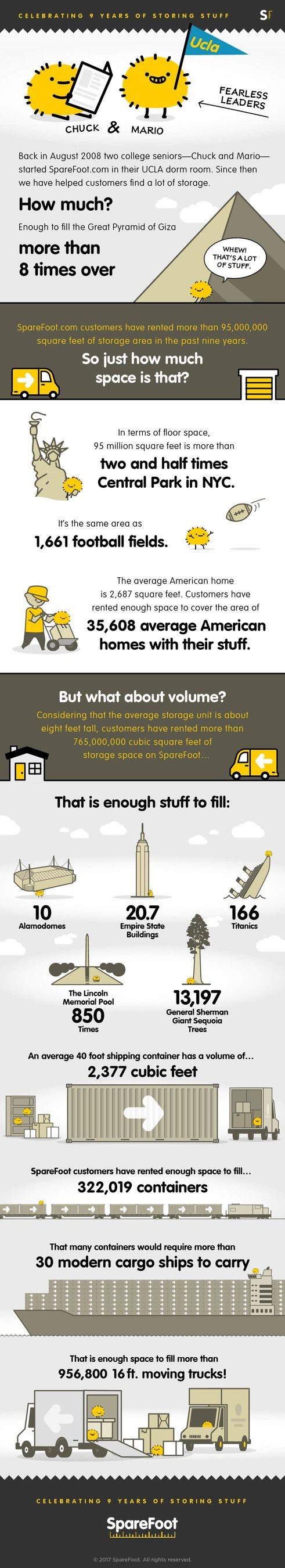 Consumers use SpareFoot to book 765 million cubic feet of storage space.