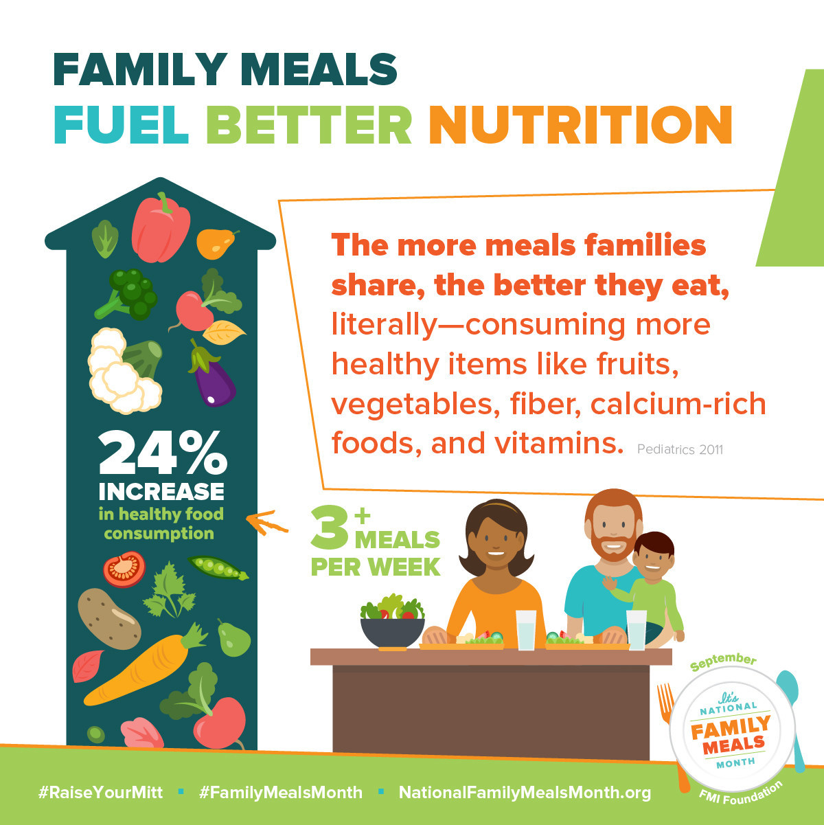Family Meals Fuel Better Nutrition