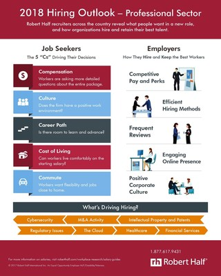 Robert Half recruiters across the country reveal what people want in a new role, and how organizations hire and retain their best talent.