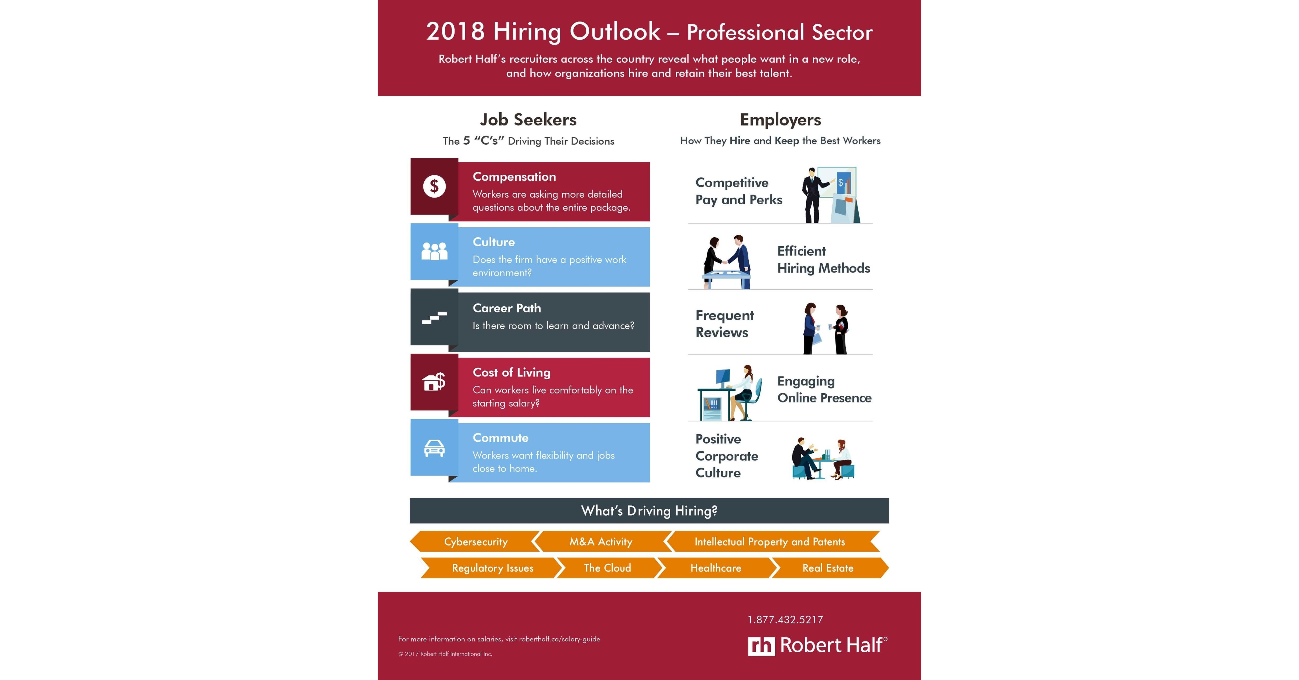Robert Half Publishes 2018 Salary Guides and Outlines