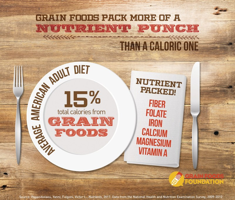 Grain Foods Pack More of a Nutrient Punch Than a Caloric One