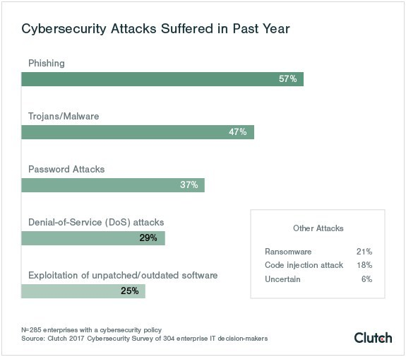 Cybersecurity Attacks Suffered in Past Year