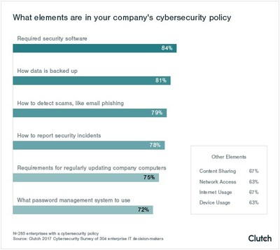 Elements Included in Cybersecurity Policy