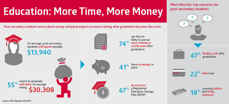 Post-secondary students worry about money and job prospects as more training after graduation becomes the norm: CIBC Poll (CNW Group/CIBC)
