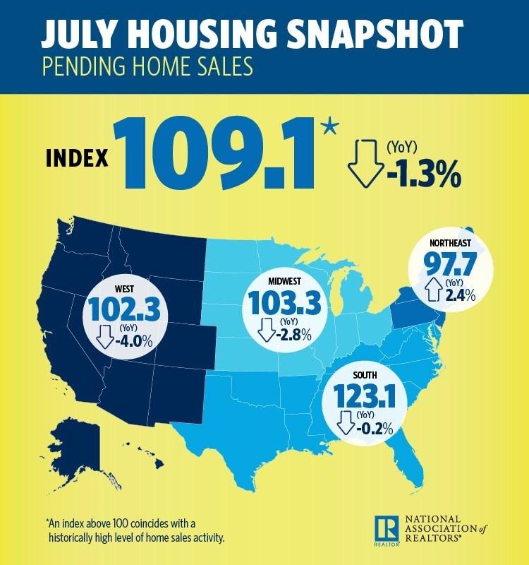 July housing snapshot form the National Association of Realtors