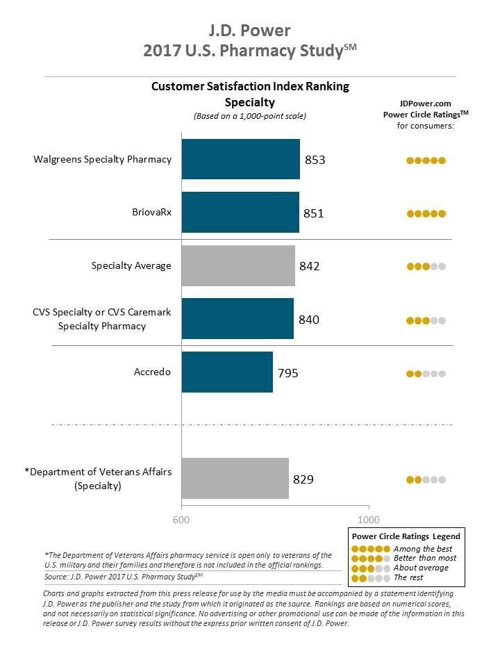 J.D. Power 2017 U.S. Pharmacy Study