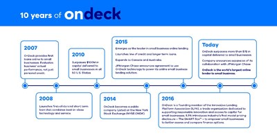 Ten years of OnDeck innovation.