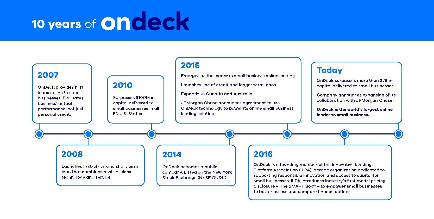 Ten years of OnDeck innovation.