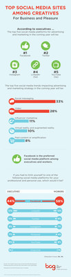 Research from The Creative Group reveals preferred social media platforms among creative managers and workers.