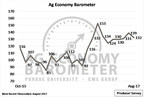 Producer sentiment down slightly as commodity prices weaken