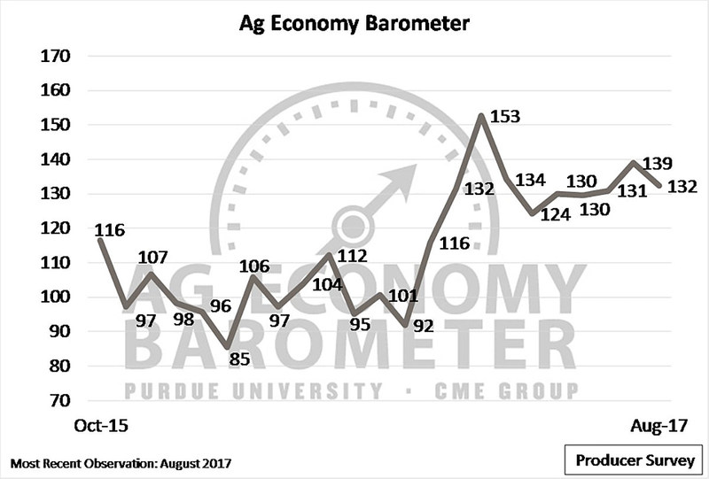 Producer sentiment about the agricultural economy dropped seven points from July to August as both grain and oilseed prices declined. (Purdue/CME Group Ag Economy Barometer/David Widmar)