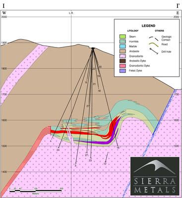 Figure 3. – Cross Section 1 (CNW Group/Sierra Metals Inc.)