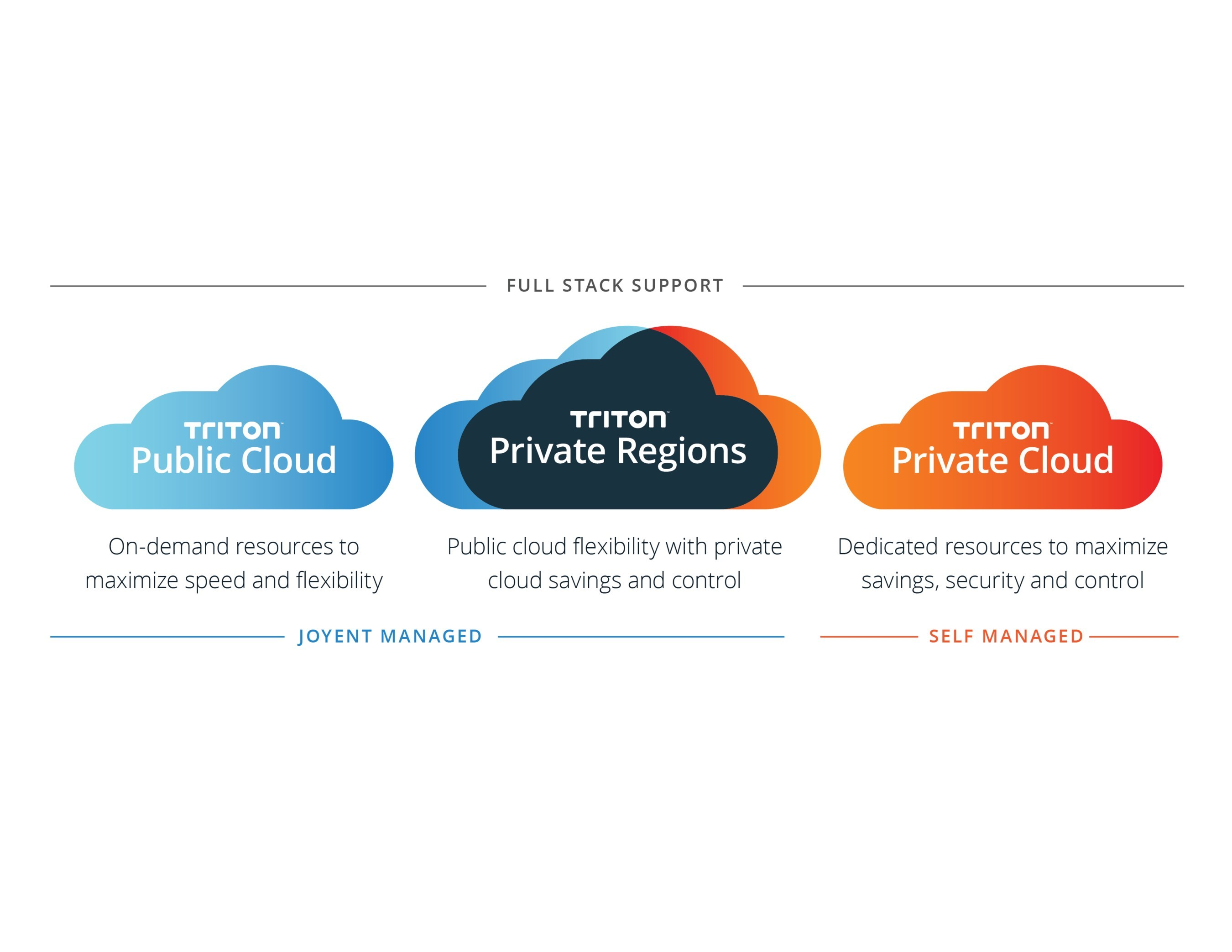 Announcing Triton Private Regions, Joyent's next generation approach to cloud infrastructure as a service that combines the best of public and private clouds to deliver increased control and dramatic cost savings.