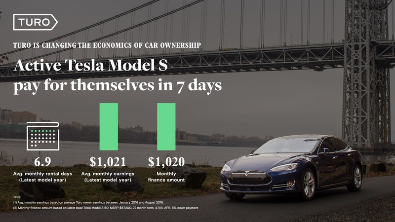 Average monthly Tesla Model S host earnings
