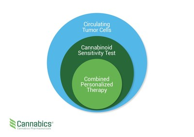 Cannabics Pharmaceuticals Inc (PRNewsfoto/Cannabics Pharmaceuticals Inc)