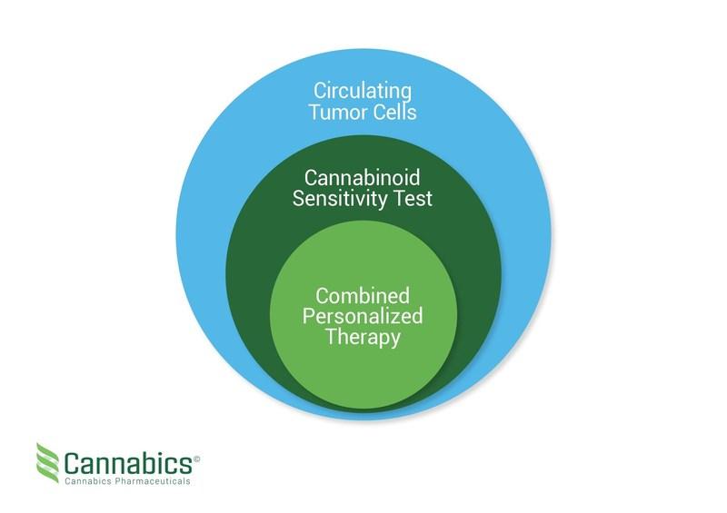 Cannabics Pharmaceuticals Inc (PRNewsfoto/Cannabics Pharmaceuticals Inc)