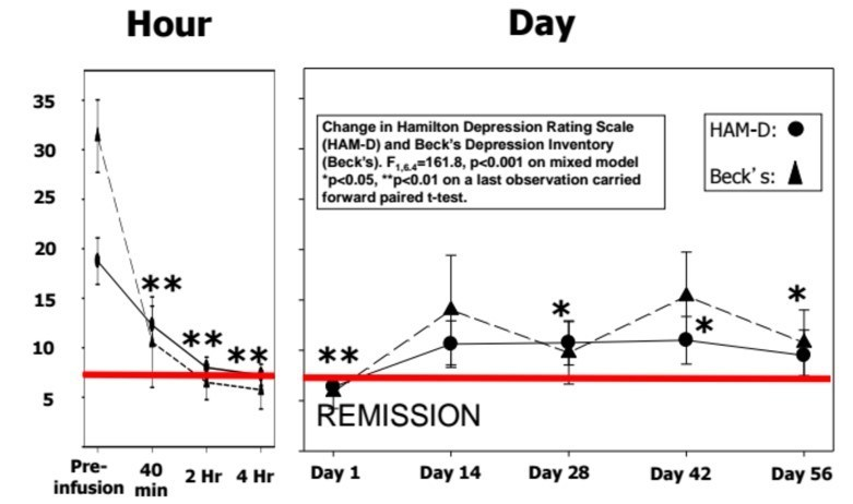 NeuroRx phase 2 results of NRX-100 (ketamine) followed by NRX-101 (D-cycloserine + lurasidone) demonstrating 50% reduction in symptoms of depression, accompanied by 75% reduction in suicidal ideation. Adapted from Kantrowitz, et. al.,Journal of Clinical Psychiatry, 2015