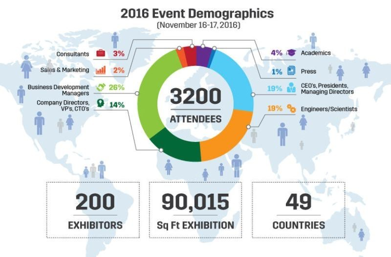 Demographics of attendees of the IDTechEx Show! in 2016, highlighting the premium level of those attending. Find out more about this year's IDTechEx Show! in Santa Clara, November 15-16 at www.IDTechEx.com/usa