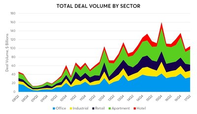 Total Deal Volume By Sector