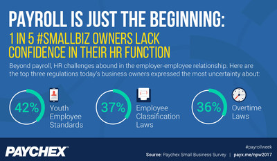 According to the latest Paychex Small Business Survey, 21% of today's owners lack confidence in their organization's ability to keep current with HR compliance. The top three employer regulations they're either not complying with or not aware of are: youth employment standards (42%), employee classification laws (37%), and overtime laws (36%).