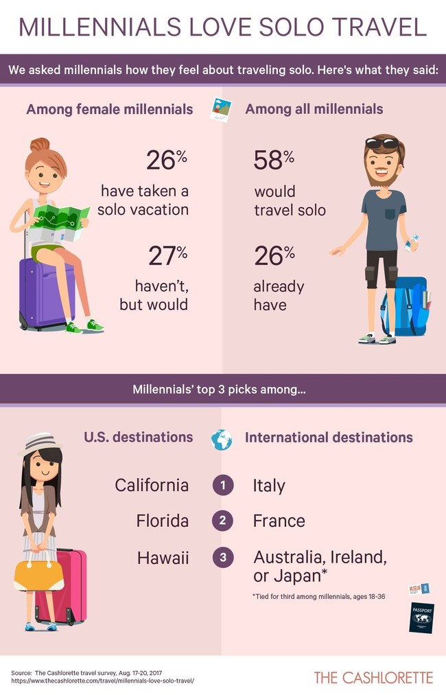 Solo travel is most appealing to millennials: 58% would do it, including 26% who already have.