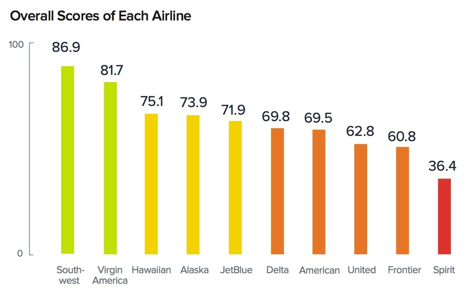 Airline Customer Experience (CX) Index by UserTesting: 1,000 travelers evaluated the website experiences of the top 10 U.S. airlines