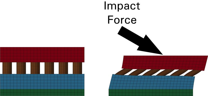 Simulation model of the material before and during a shearing impact like those that induce rotational forces.