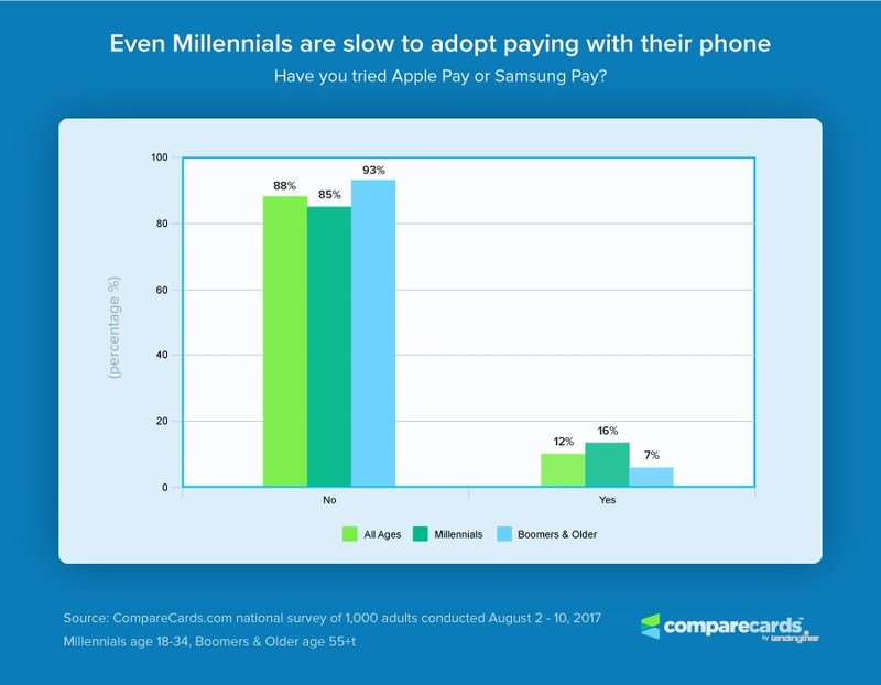 There is a low adoption of pay with phone technology, and even millennials are slow to adopt paying with their phone.