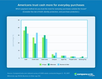 Americans trust cash more for everyday purchases.