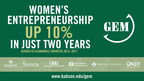 Women's Entrepreneurial Activity Up 10 Percent, Closing the Gender Gap by 5 Percent Since 2014