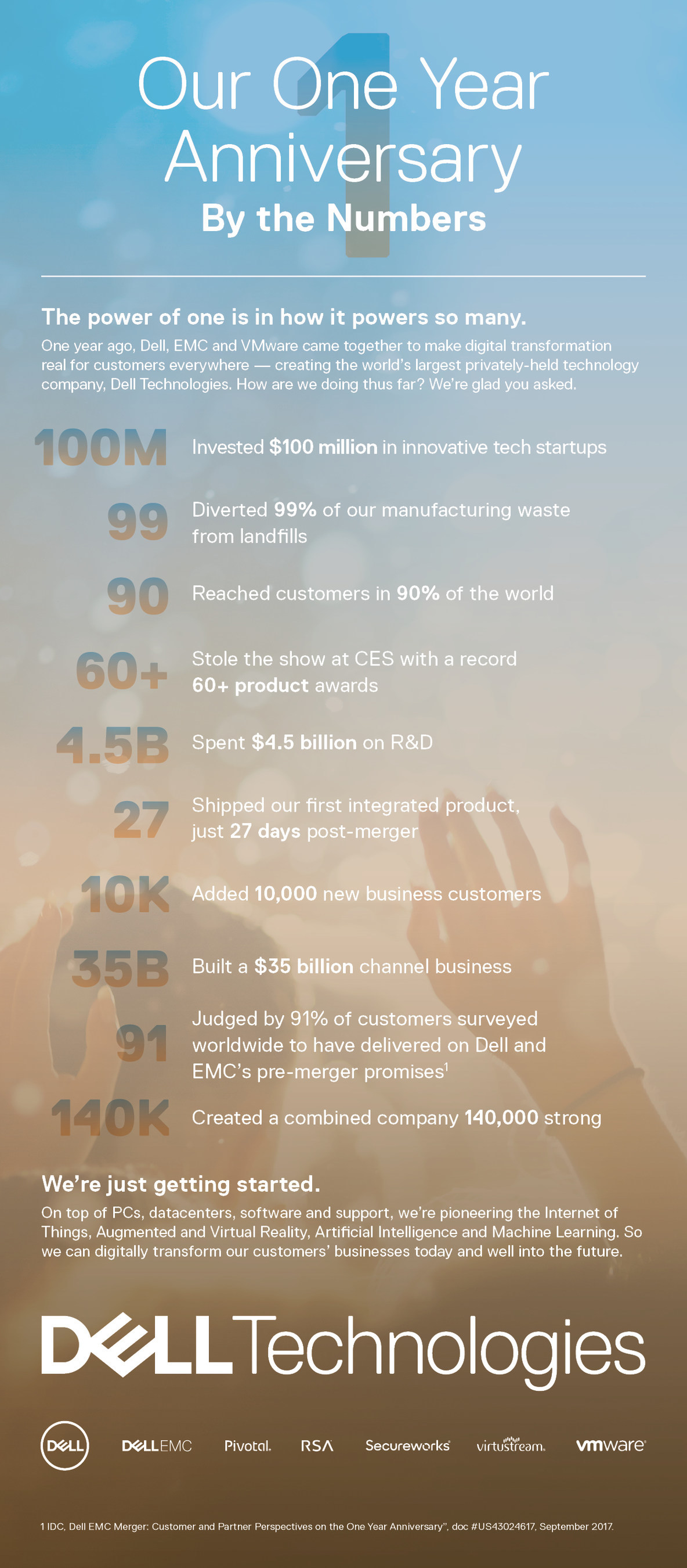 Our One Year Anniversary By The Numbers